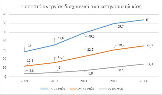 Η ανεργία των νέων στην Ελλάδα