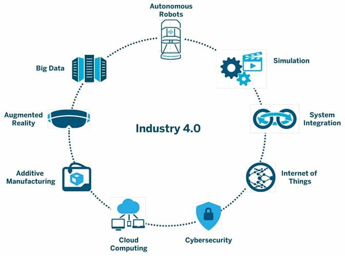 Industry-4.0